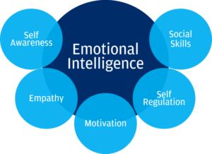 Five Components of Emotional Intelligence - EQ